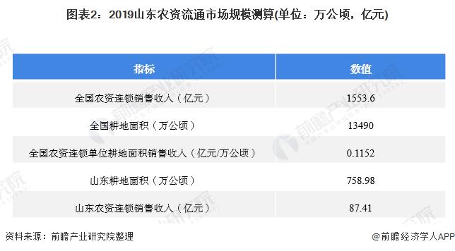 图表2:2019山东农资流通市场规模测算(单位:万公顷,亿元)