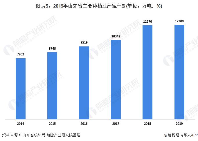 图表5:2019年山东省主要种植业产品产量(单位:万吨,%)