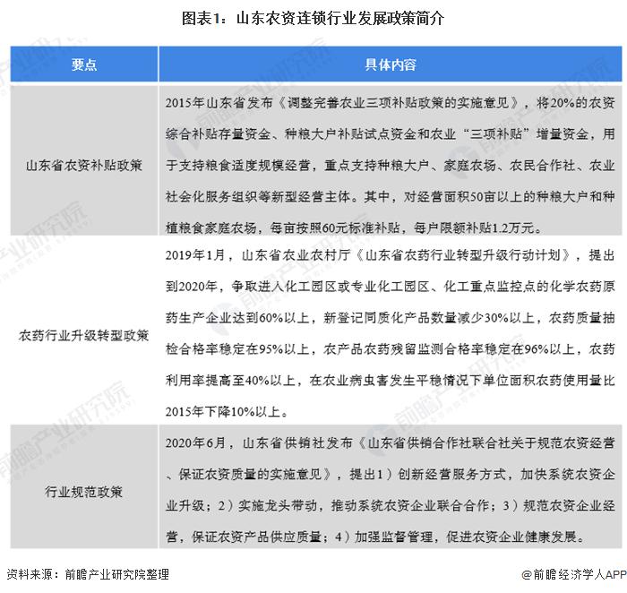 图表1:山东农资连锁行业发展政策简介