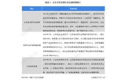2020年山东省农资连锁经营行业发展现状分析