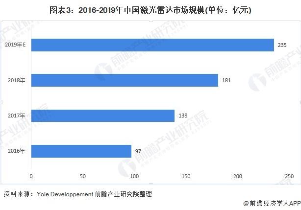 图表3:2016-2019年中国激光雷达市场规模(单位:亿元)