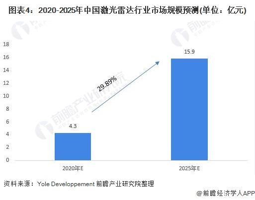 图表4:2020-2025年中国激光雷达行业市场规模预测(单位:亿元)