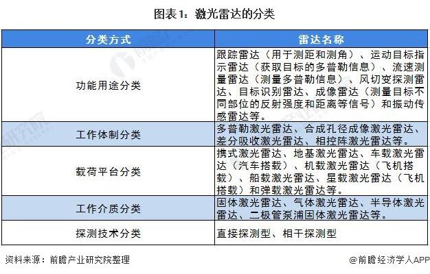 图表1:激光雷达的分类