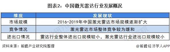 图表2:中国激光雷达行业发展概况