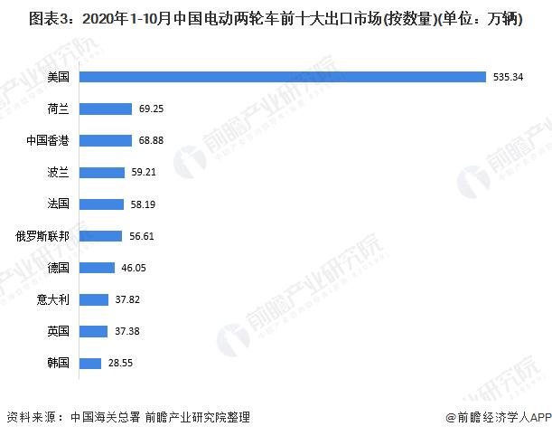 图表3:2020年1-10月中国电动两轮车前十大出口市场(按数量)(单位:万辆)