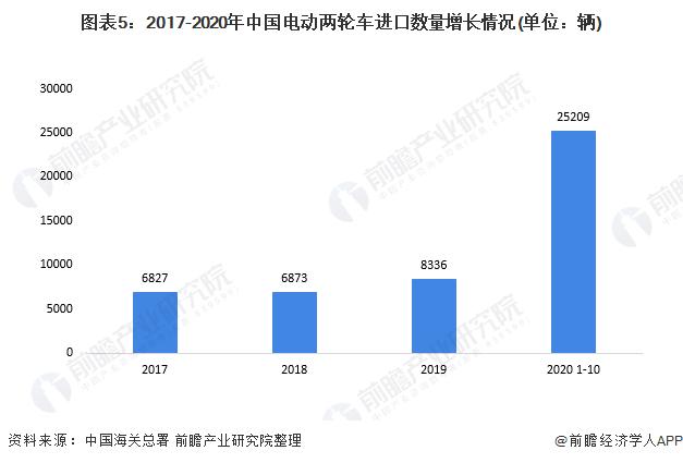 图表5:2017-2020年中国电动两轮车进口数量增长情况(单位:辆)