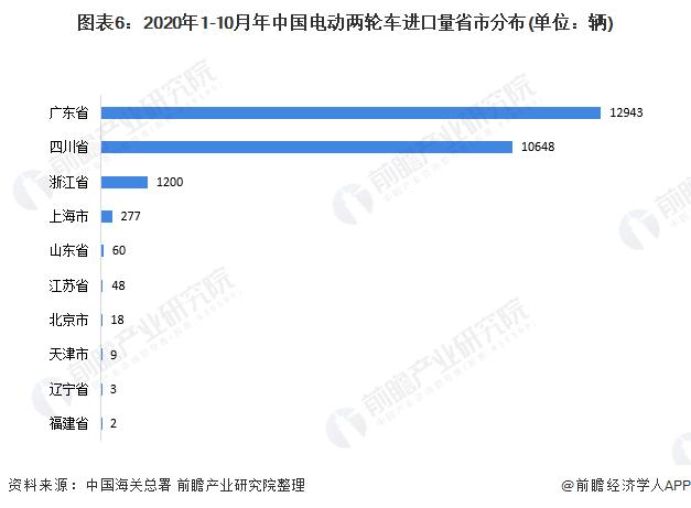 图表6:2020年1-10月年中国电动两轮车进口量省市分布(单位:辆)