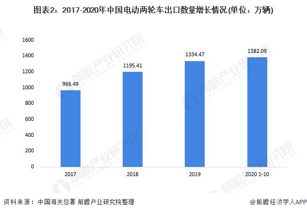 图表2:2017-2020年中国电动两轮车出口数量增长情况(单位:万辆)