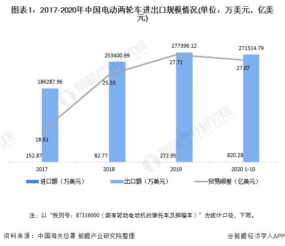 图表1:2017-2020年中国电动两轮车进出口规模情况(单位:万美元,亿美元)