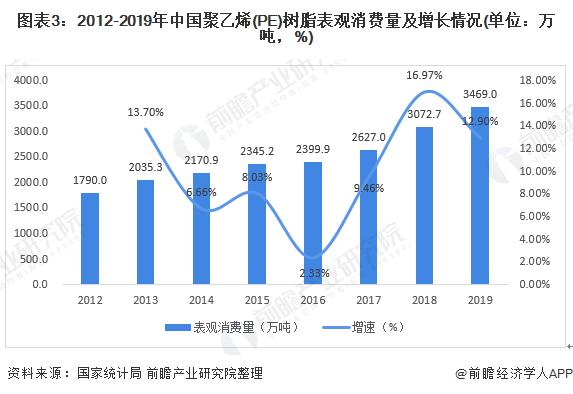图表3:2012-2019年中国聚乙烯(PE)树脂表观消费量及增长情况(单位:万吨,%)