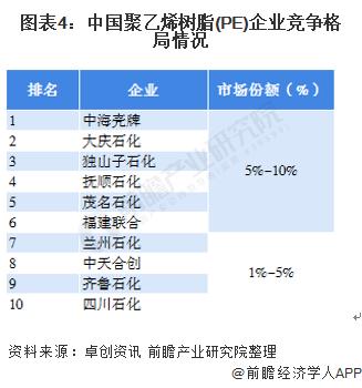 图表4:中国聚乙烯树脂(PE)企业竞争格局情况