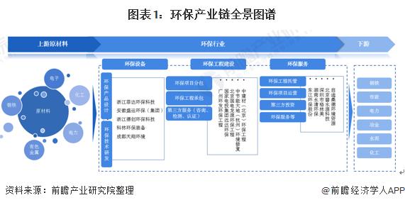 图表1:环保产业链全景图谱