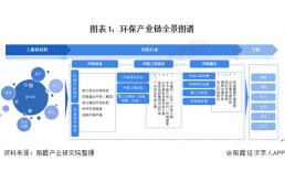 《2021年中国环保行业产业链全景图》