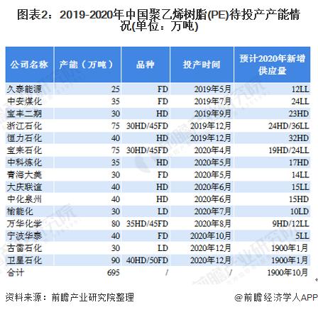 图表2:2019-2020年中国聚乙烯树脂(PE)待投产产能情况(单位:万吨)