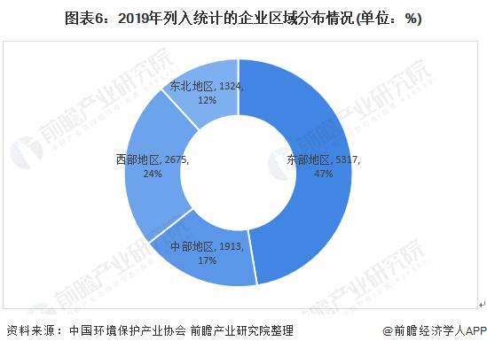 图表6:2019年列入统计的企业区域分布情况(单位:%)