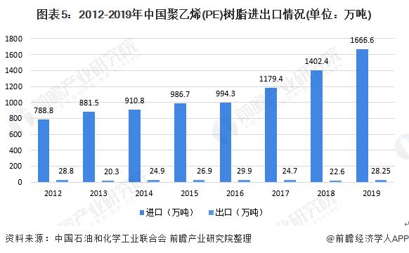 图表5:2012-2019年中国聚乙烯(PE)树脂进出口情况(单位:万吨)