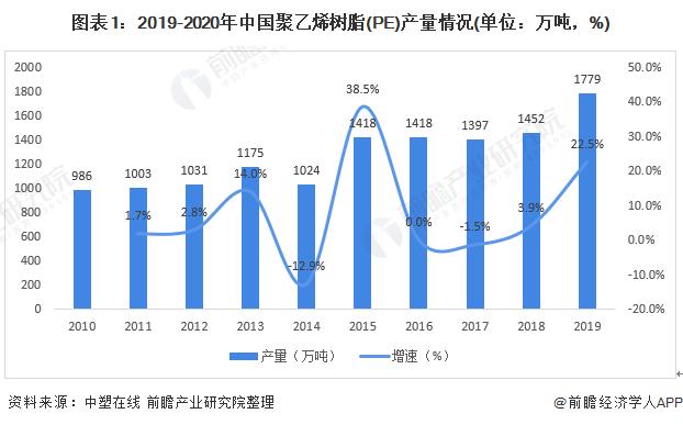 图表1:2019-2020年中国聚乙烯树脂(PE)产量情况(单位:万吨,%)