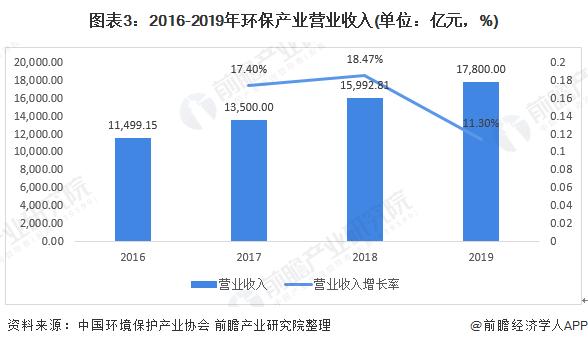 图表3:2016-2019年环保产业营业收入(单位:亿元,%)