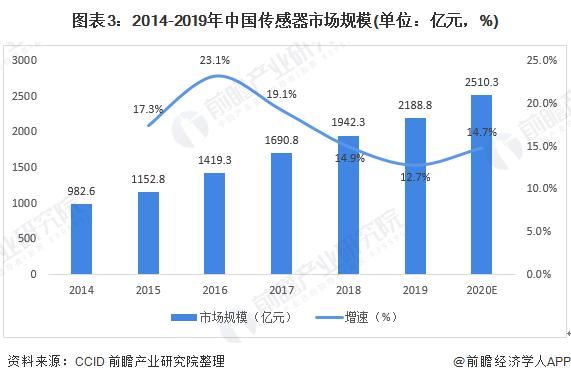 图表3:2014-2019年中国传感器市场规模(单位:亿元,%)
