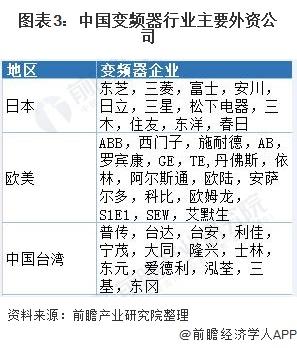 图表3:中国变频器行业主要外资公司