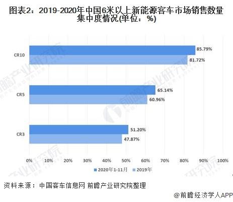 图表2:2019-2020年中国6米以上新能源客车市场销售数量集中度情况(单位:%)