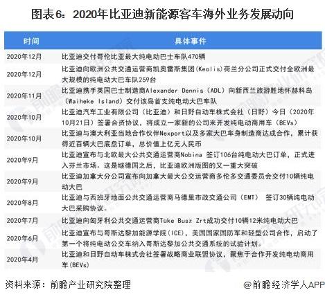 图表6:2020年比亚迪新能源客车海外业务发展动向