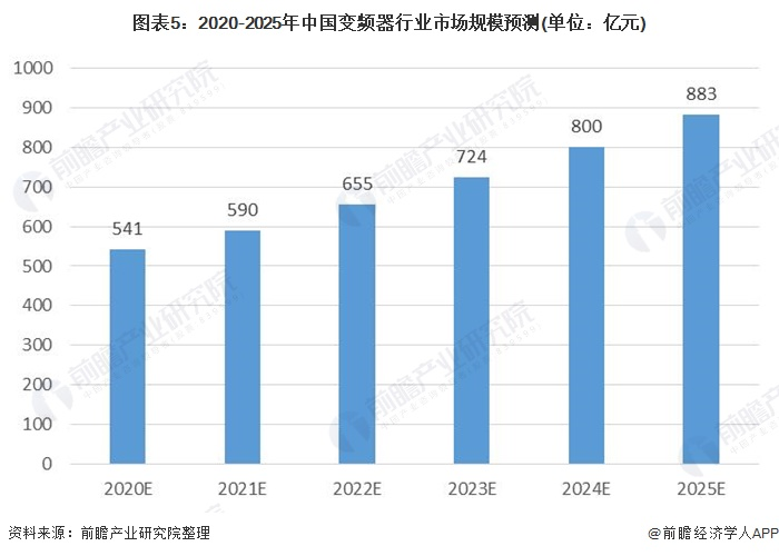 图表5:2020-2025年中国变频器行业市场规模预测(单位:亿元)