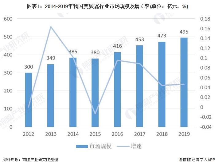 图表1:2014-2019年我国变频器行业市场规模及增长率(单位:亿元,%)