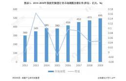 2020年中国变频器市场发展趋势分析报告