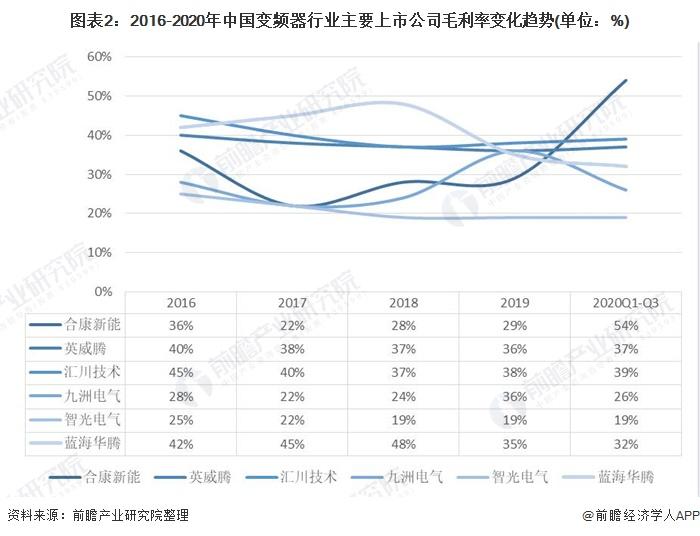 图表2:2016-2020年中国变频器行业主要上市公司毛利率变化趋势(单位:%)