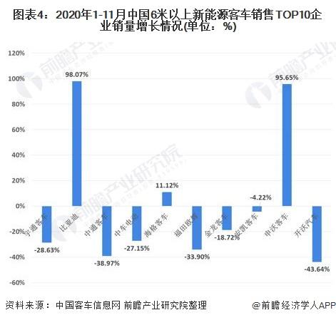 图表4:2020年1-11月中国6米以上新能源客车销售TOP10企业销量增长情况(单位:%)