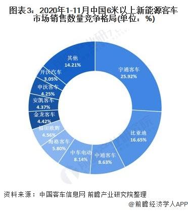 图表3:2020年1-11月中国6米以上新能源客车市场销售数量竞争格局(单位:%)