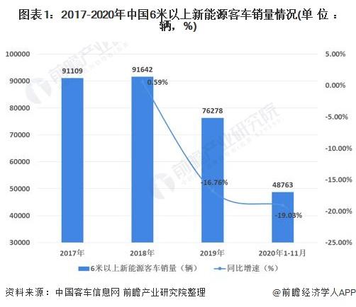 图表1:2017-2020年中国6米以上新能源客车销量情况(单位:辆,%)