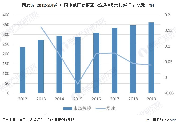 图表3:2012-2019年中国中低压变频器市场规模及增长(单位:亿元,%)
