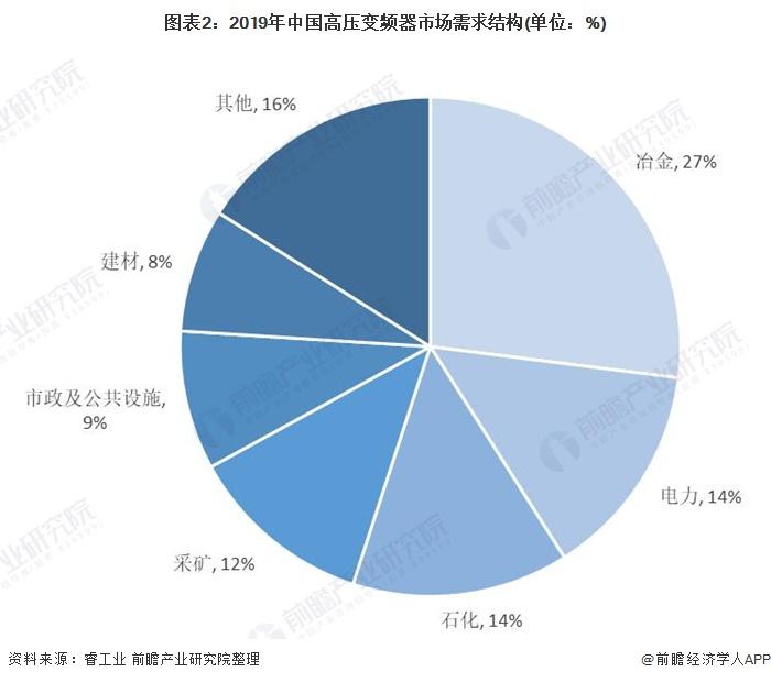 图表2:2019年中国高压变频器市场需求结构(单位:%)