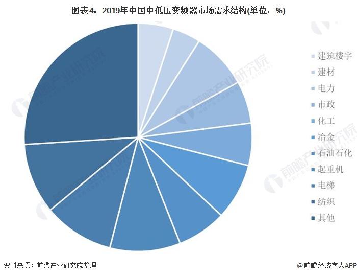 图表4:2019年中国中低压变频器市场需求结构(单位:%)