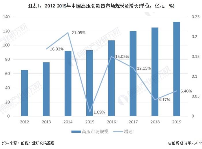 图表1:2012-2019年中国高压变频器市场规模及增长(单位:亿元,%)