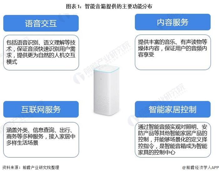 图表1:智能音箱提供的主要功能分布