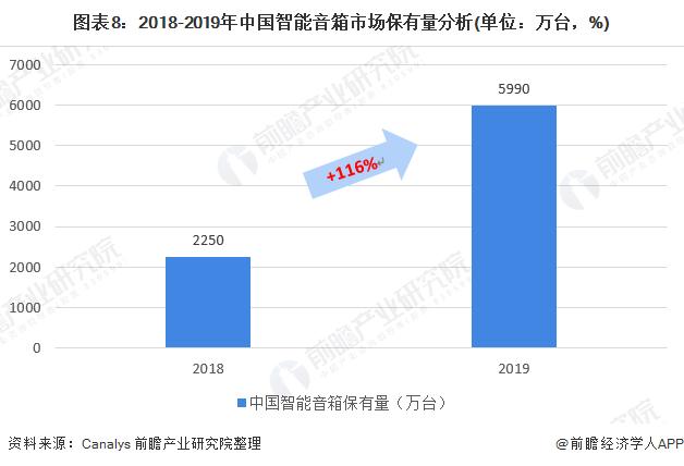 图表8:2018-2019年中国智能音箱市场保有量分析(单位:万台,%)