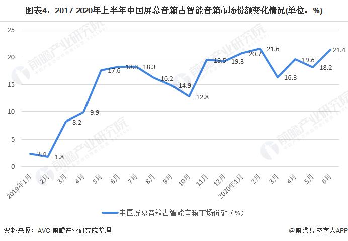 图表4:2017-2020年上半年中国屏幕音箱占智能音箱市场份额变化情况(单位:%)