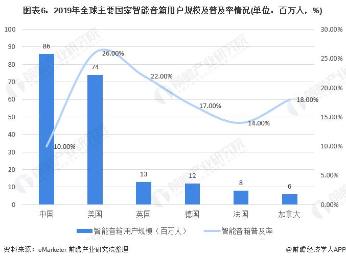 图表6:2019年全球主要国家智能音箱用户规模及普及率情况(单位:百万人,%)