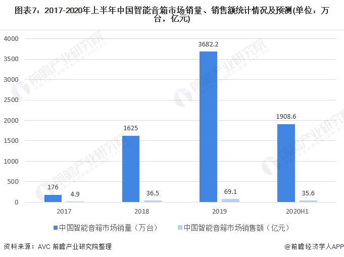 图表7:2017-2020年上半年中国智能音箱市场销量、销售额统计情况及预测(单位:万台,亿元)