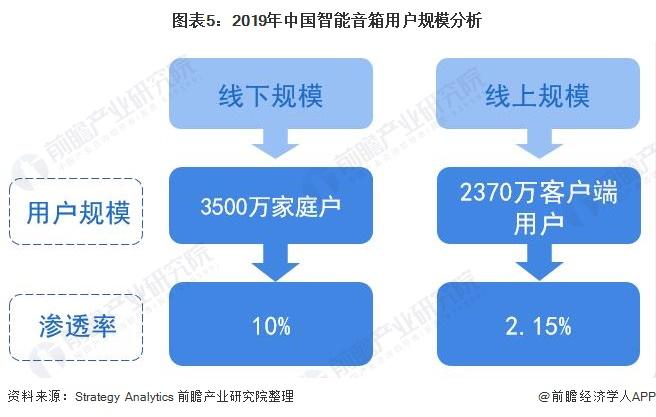 图表5:2019年中国智能音箱用户规模分析
