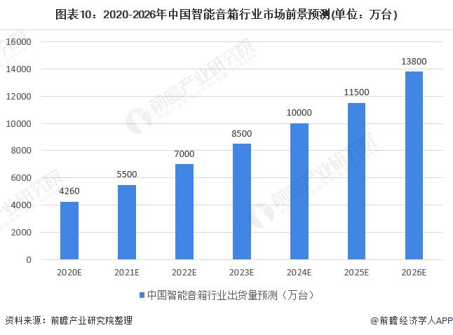 图表10:2020-2026年中国智能音箱行业市场前景预测(单位:万台)