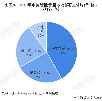 图表9:2019年中国智能音箱市场保有量格局(单位:万台,%)