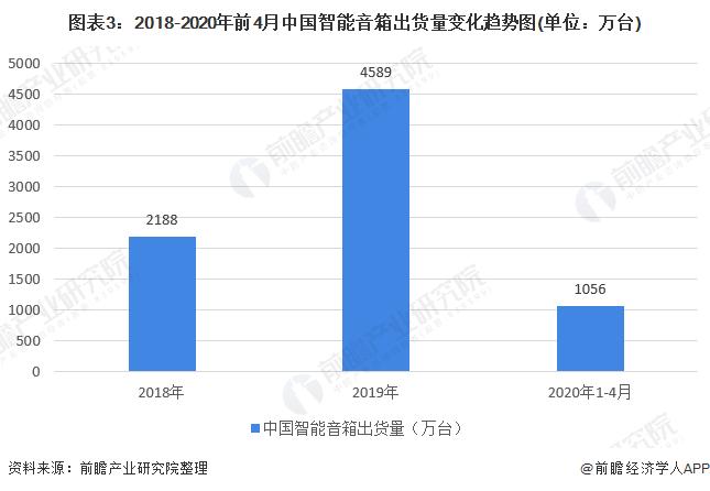 图表3:2018-2020年前4月中国智能音箱出货量变化趋势图(单位:万台)