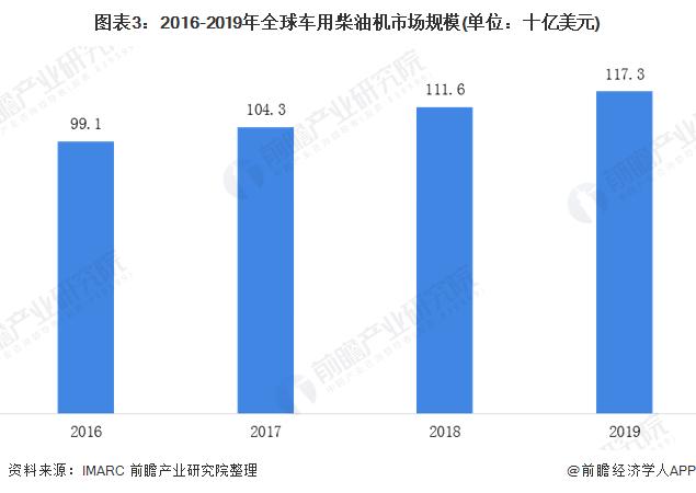 圖表3:2016-2019年全球車用柴油機市場規模(單位:十億美元)