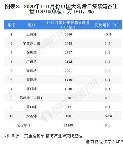 图表3:2020年1-11月份中国大陆港口集装箱吞吐量TOP10(单位:万TEU,%)