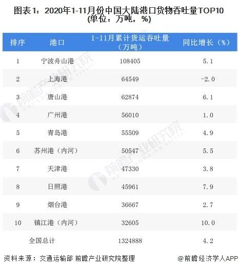 图表1:2020年1-11月份中国大陆港口货物吞吐量TOP10(单位:万吨,%)