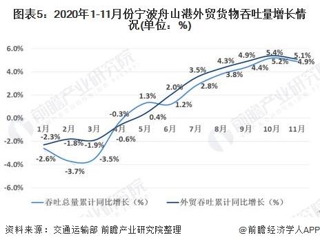 图表5:2020年1-11月份宁波舟山港外贸货物吞吐量增长情况(单位:%)